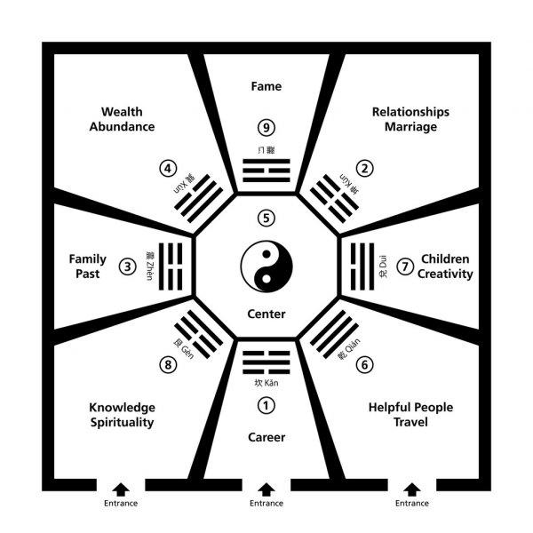 Bagua Diagram
